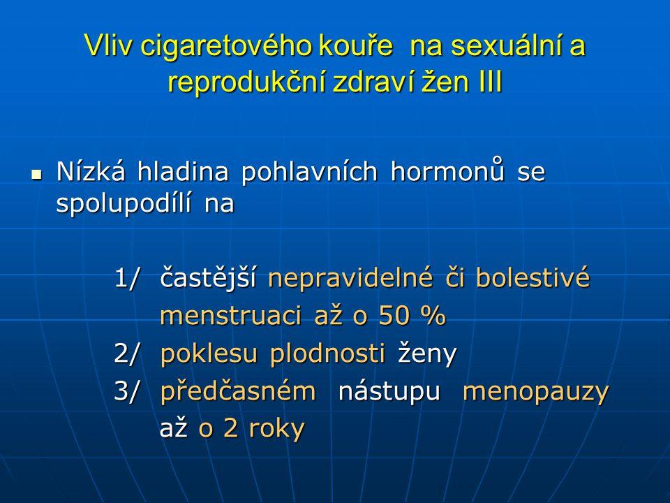 Vliv cigaretového kouře na sexuální a reprodukční zdraví žen III  Nízká hladina pohlavních hormonů se spolupodílí na 1/ častější nepravidelné či bolestivé 1/ častější nepravidelné či bolestivé menstruaci až o 50 % menstruaci až o 50 % 2/ poklesu plodnosti ženy 2/ poklesu plodnosti ženy 3/ předčasném nástupu menopauzy 3/ předčasném nástupu menopauzy až o 2 roky až o 2 roky