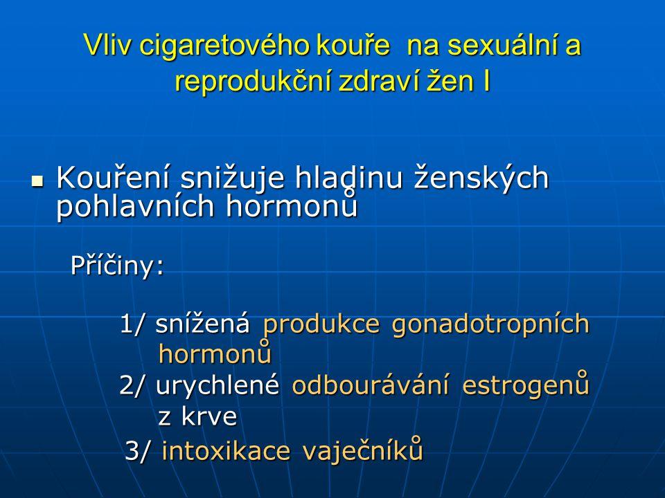 Vliv cigaretového kouře na sexuální a reprodukční zdraví žen I  Kouření snižuje hladinu ženských pohlavních hormonů Příčiny: Příčiny: 1/ snížená produkce gonadotropních 1/ snížená produkce gonadotropních hormonů hormonů 2/ urychlené odbourávání estrogenů 2/ urychlené odbourávání estrogenů z krve z krve 3/ intoxikace vaječníků 3/ intoxikace vaječníků