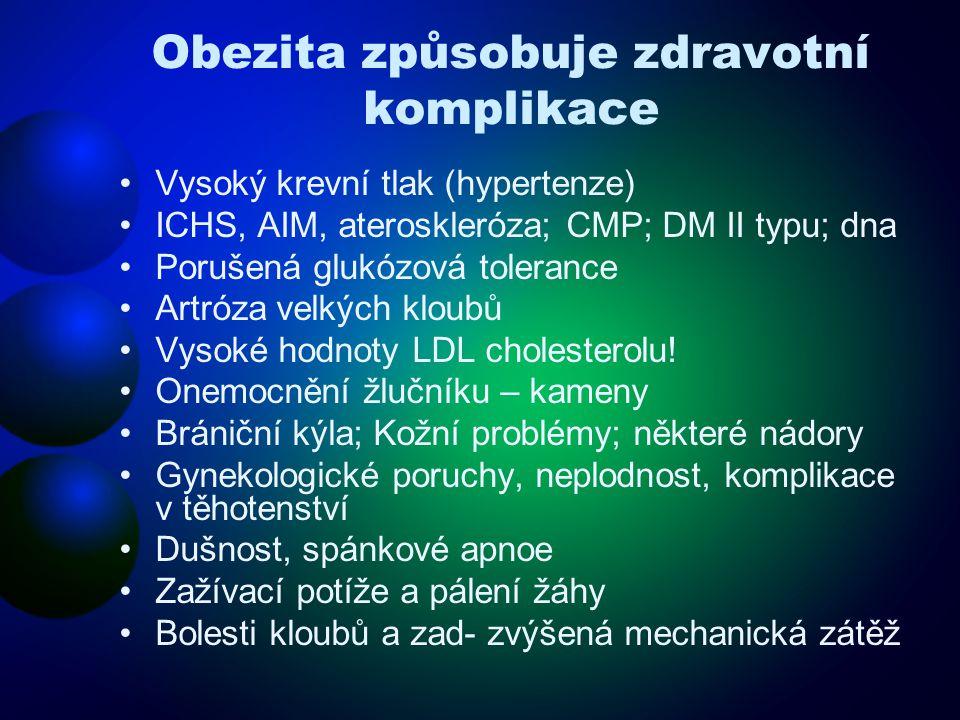 Obezita způsobuje zdravotní komplikace •Vysoký krevní tlak (hypertenze) •ICHS, AIM, ateroskleróza; CMP; DM II typu; dna •Porušená glukózová tolerance •Artróza velkých kloubů •Vysoké hodnoty LDL cholesterolu.