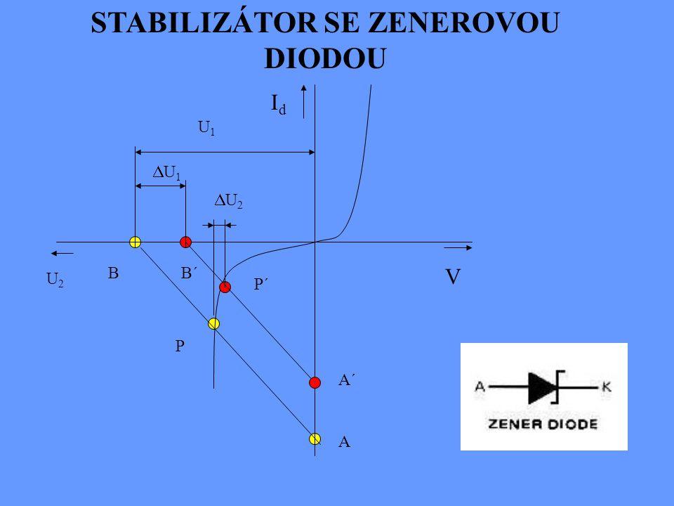 V out V in R ZAPOJENÍ ZENEROVY DIODY Zvýšení napětí U in způsobí prudký nárůst závěrného proudu diodou. V důsledku toho vznikne na rezistoru R s zvýše