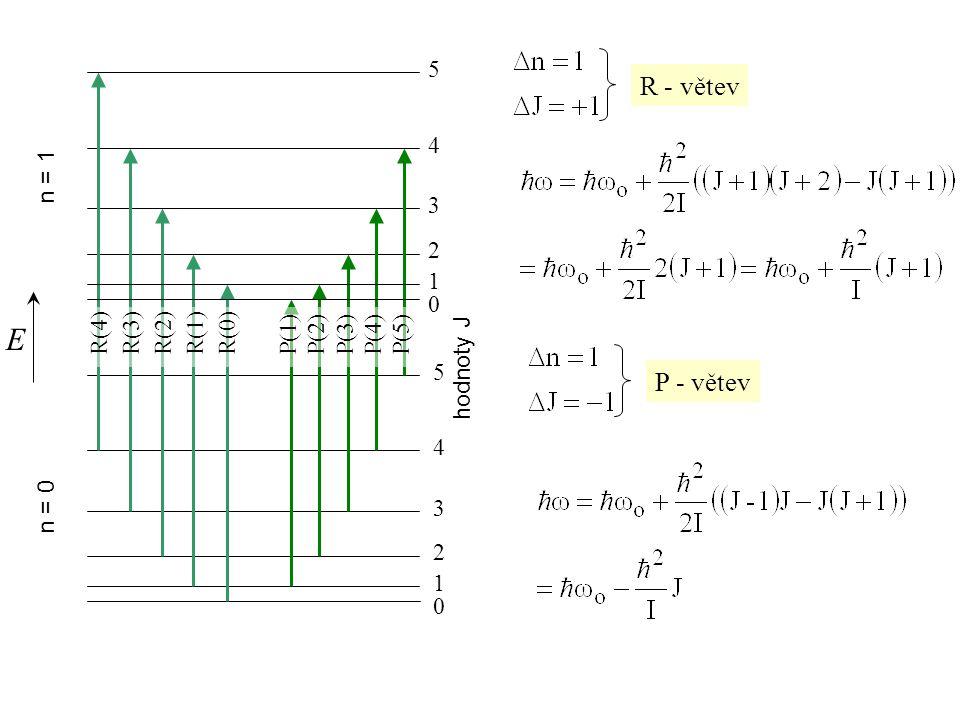 R - větev P - větev E n = 0 n = 1 hodnoty J 0 1 2 3 4 5 0 1 2 3 4 5 P(1)P(2)P(3)P(4)P(5)R(4)R(3)R(2)R(1)R(0)