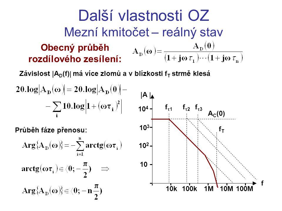 Další vlastnosti OZ Mezní kmitočet – reálný stav Obecný průběh rozdílového zesílení: f  A  10k 10 100k 10 2 10 3 10 4 1M10M100M f1f1 A C (0) fTfT f