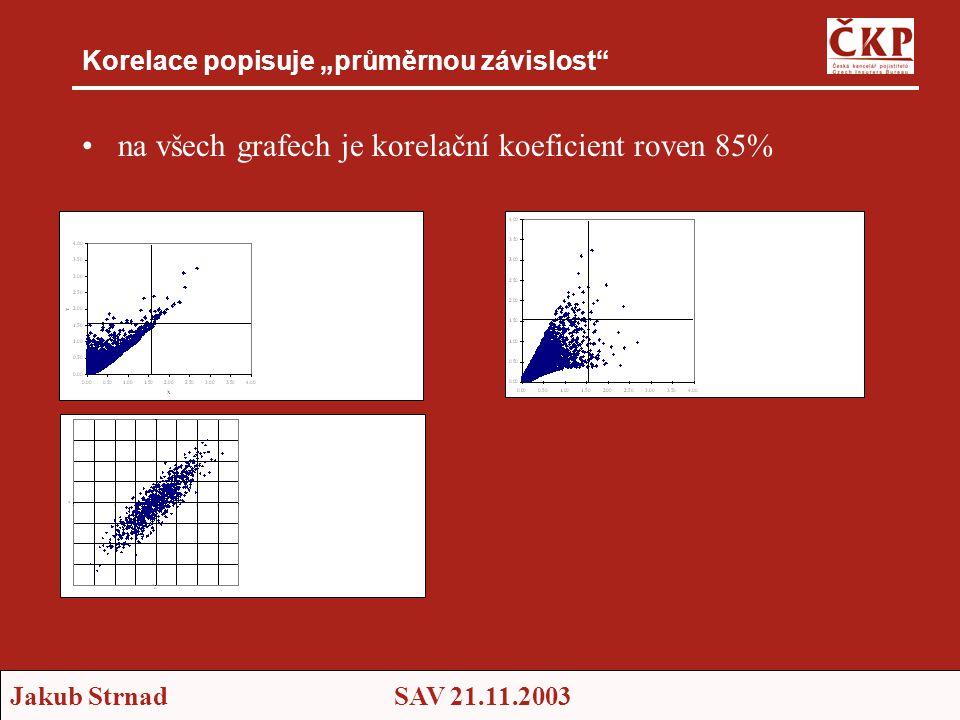 """Jakub StrnadSAV 21.11.2003 Korelace popisuje """"průměrnou závislost •na všech grafech je korelační koeficient roven 85%"""