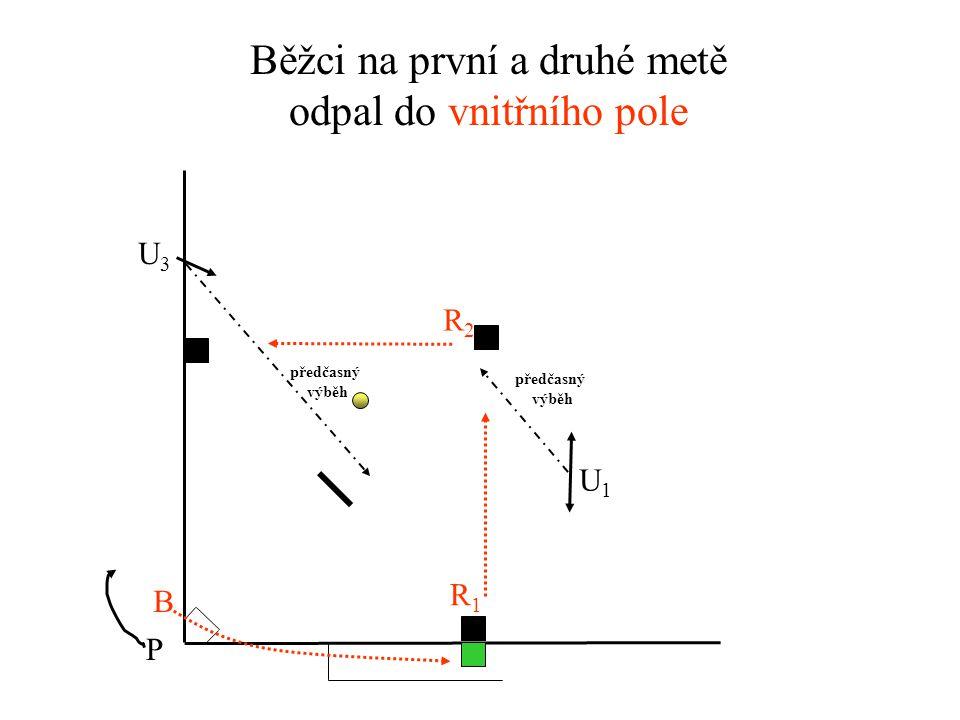 Běžec na třetí metě odpal do vnějšího pole U3U3 U1U1 P R3R3 B předčasný výběh neoprávněný výběh na chycení 6 m 1 m
