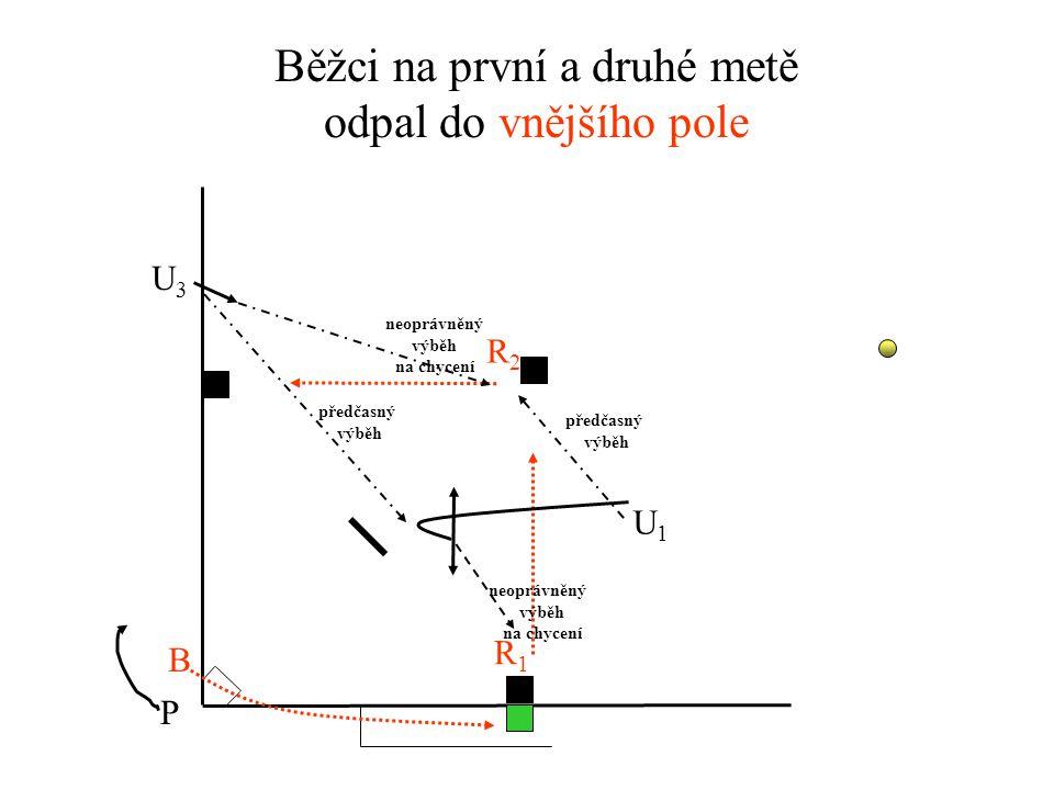 Běžci na první a druhé metě odpal do vnitřního pole U3U3 U1U1 P R1R1 R2R2 B předčasný výběh předčasný výběh