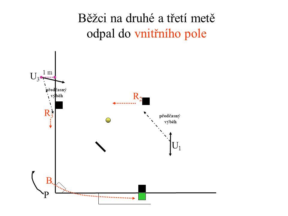 Běžci na první a druhé metě odpal do vnějšího pole U3U3 U1U1 P R1R1 R2R2 B předčasný výběh předčasný výběh neoprávněný výběh na chycení neoprávněný výběh na chycení