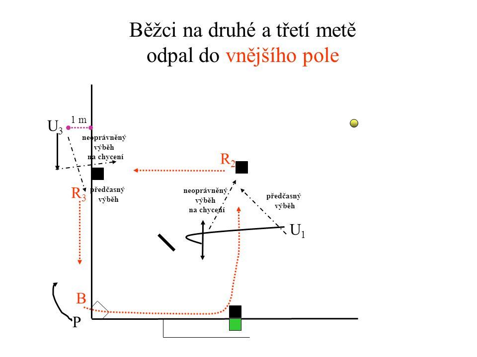 Běžci na druhé a třetí metě odpal do vnitřního pole U3U3 U1U1 P R2R2 R3R3 B předčasný výběh předčasný výběh 1 m