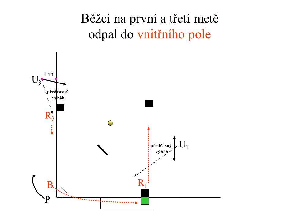 Běžci na druhé a třetí metě odpal do vnějšího pole U3U3 U1U1 P R2R2 R3R3 B předčasný výběh předčasný výběh neoprávněný výběh na chycení neoprávněný výběh na chycení 1 m