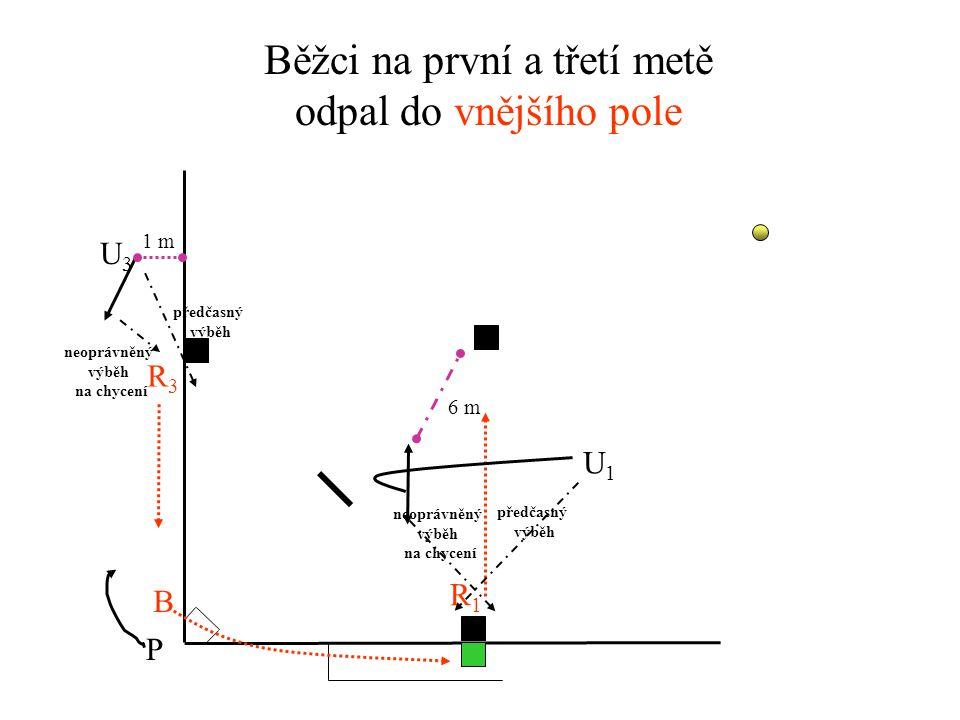 Běžci na první a třetí metě odpal do vnitřního pole U3U3 U1U1 P R1R1 R3R3 B předčasný výběh předčasný výběh 1 m