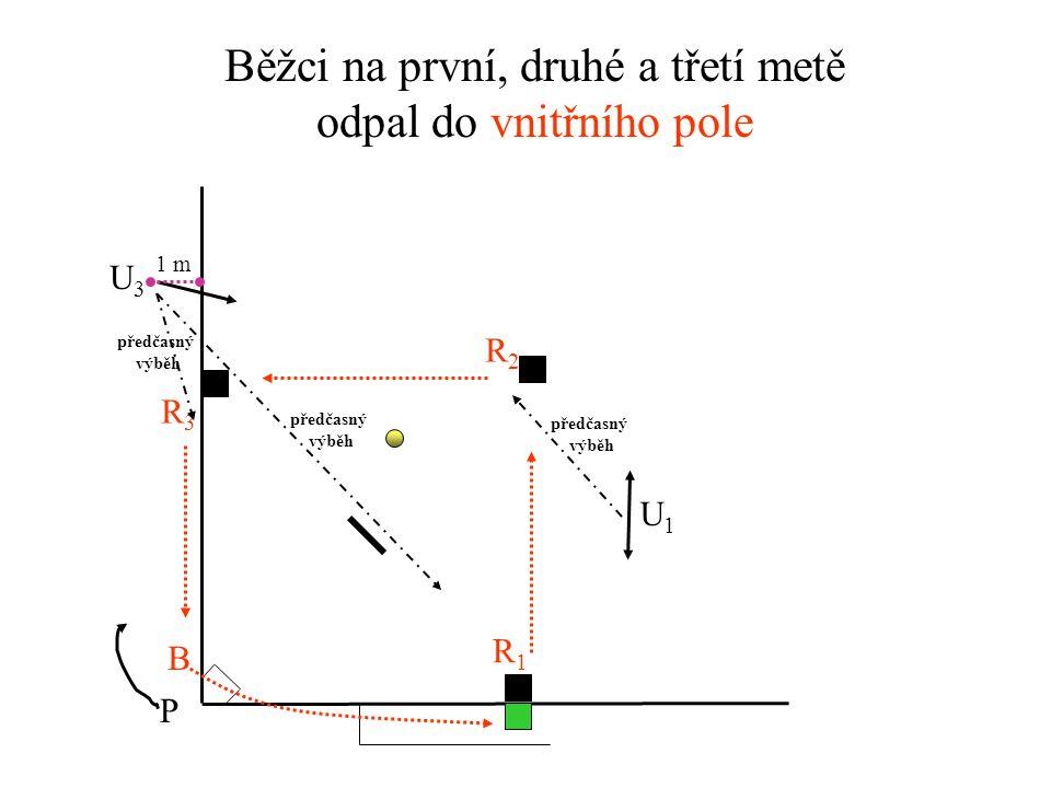 Běžci na první a třetí metě odpal do vnějšího pole U3U3 U1U1 P R1R1 R3R3 B předčasný výběh předčasný výběh neoprávněný výběh na chycení neoprávněný výběh na chycení 6 m 1 m