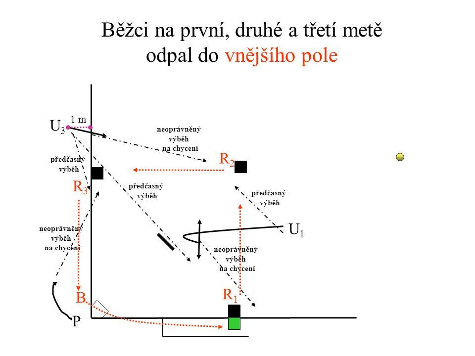 Běžci na první, druhé a třetí metě odpal do vnitřního pole U3U3 U1U1 P R1R1 R3R3 R2R2 B předčasný výběh předčasný výběh předčasný výběh 1 m