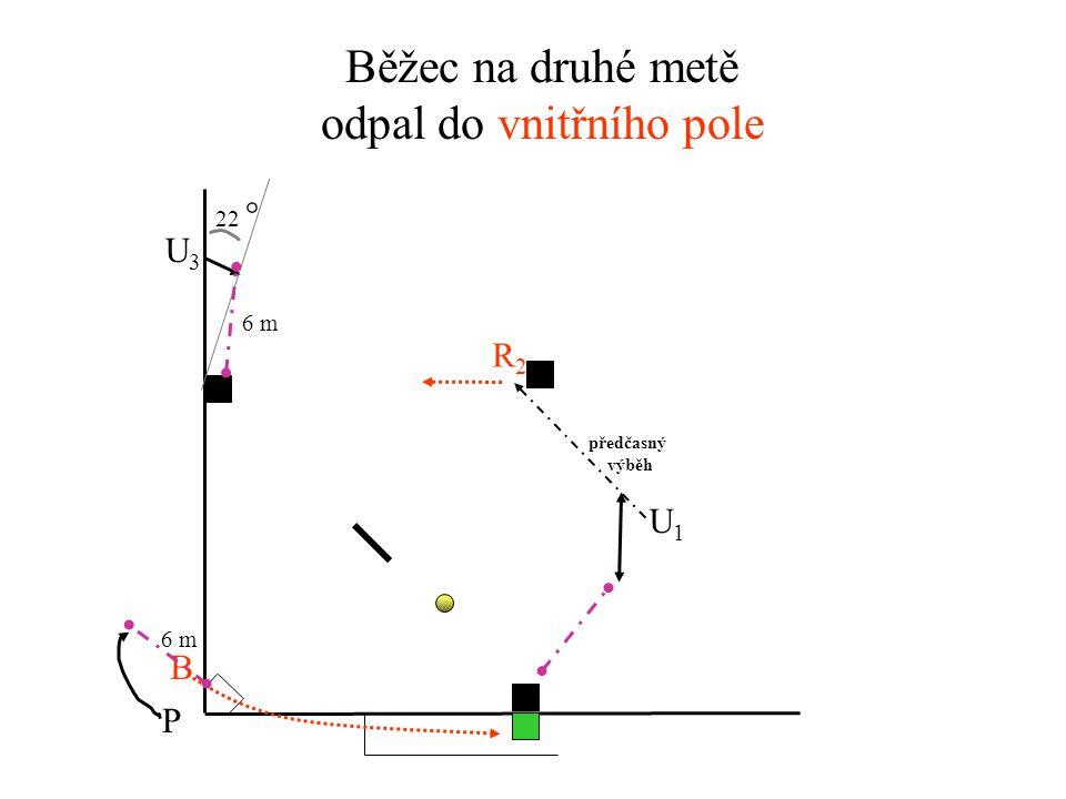 Holding zone Běžec na první metě odpal do vnějšího pole U3U3 U1U1 P R1R1 B předčasný výběh ELF 6 m 1 m 6 m