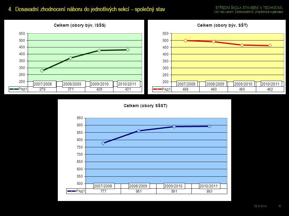 29.6.201415 STŘEDNÍ ŠKOLA STAVEBNÍ A TECHNICKÁ, Ústí nad Labem, Čelakovského 5, příspěvková organizace 4.