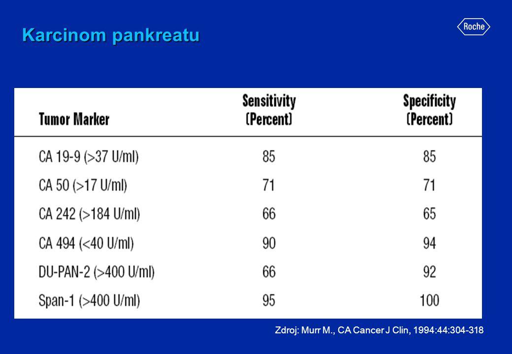 Karcinom pankreatu Zdroj: Murr M., CA Cancer J Clin, 1994:44:304-318