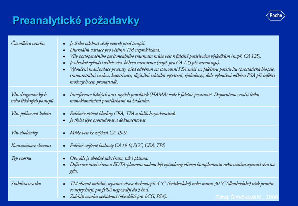 Preanalytické požadavky Zdroj: Šimíčková M., 2000