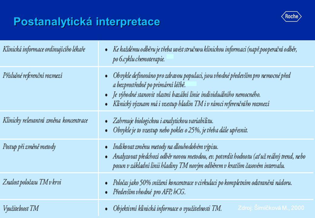 Postanalytická interpretace Zdroj: Šimíčková M., 2000