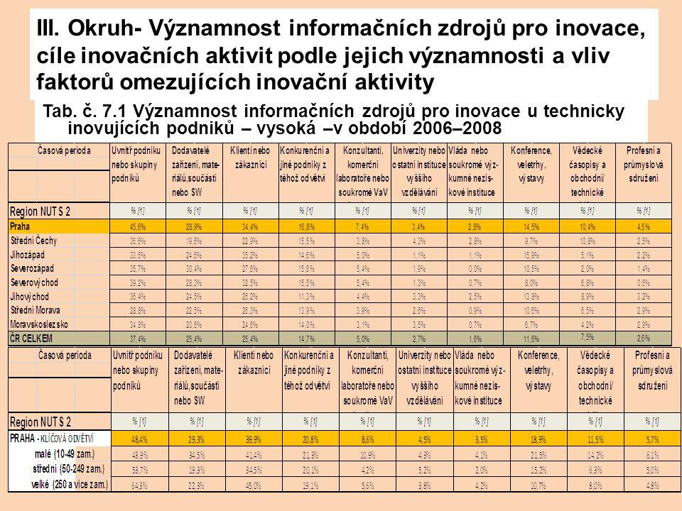 III. Okruh- Významnost informačních zdrojů pro inovace, cíle inovačních aktivit podle jejich významnosti a vliv faktorů omezujících inovační aktivity