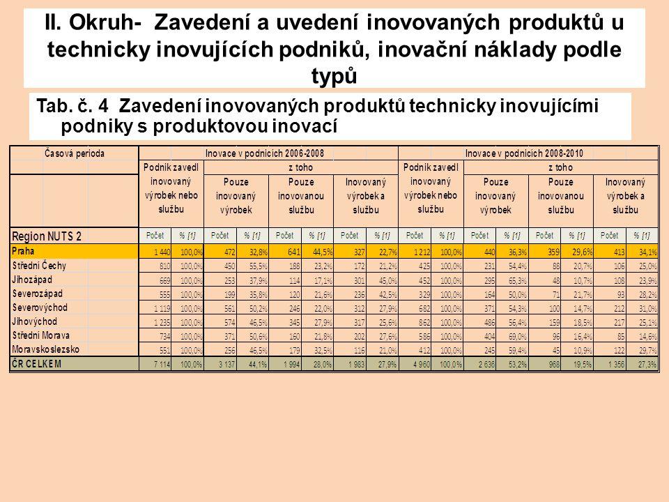 II. Okruh- Zavedení a uvedení inovovaných produktů u technicky inovujících podniků, inovační náklady podle typů Tab. č. 4 Zavedení inovovaných produkt