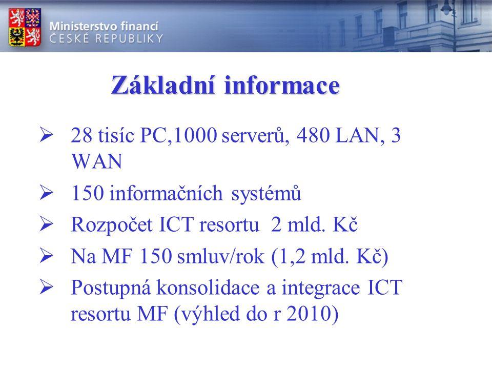 Základní informace  28 tisíc PC,1000 serverů, 480 LAN, 3 WAN  150 informačních systémů  Rozpočet ICT resortu 2 mld.