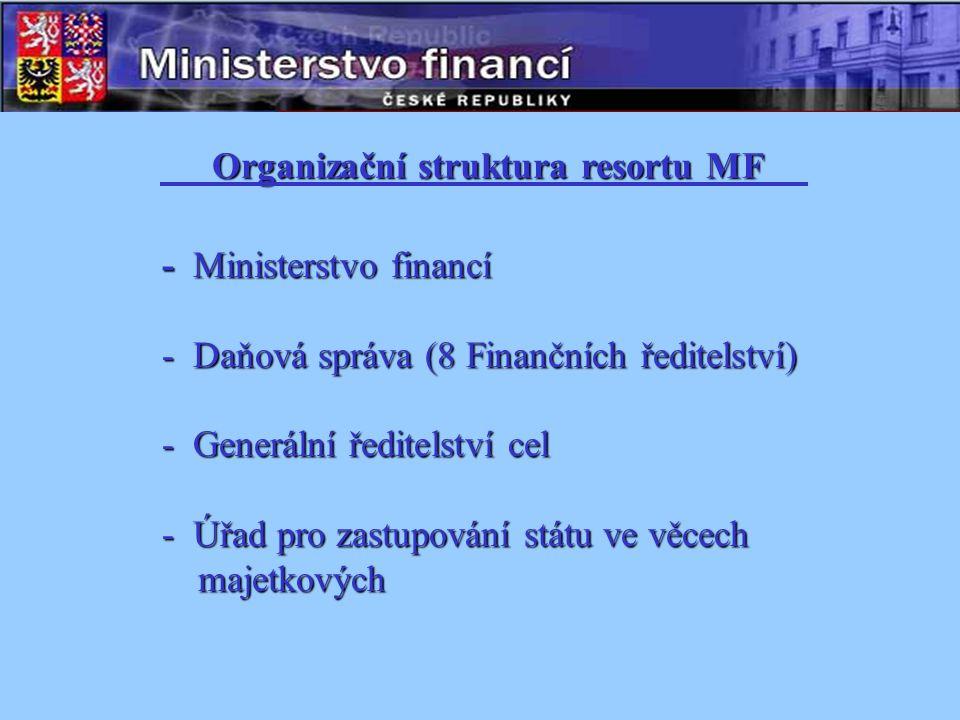 - Ministerstvo financí - Daňová správa (8 Finančních ředitelství) - Generální ředitelství cel - Úřad pro zastupování státu ve věcech majetkových Organizační struktura resortu MF