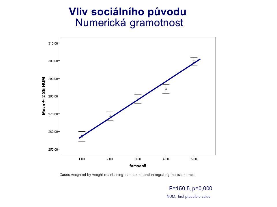 Vliv sociálního původu Numerická gramotnost F=150,5, p=0,000 NUM, first plausible value