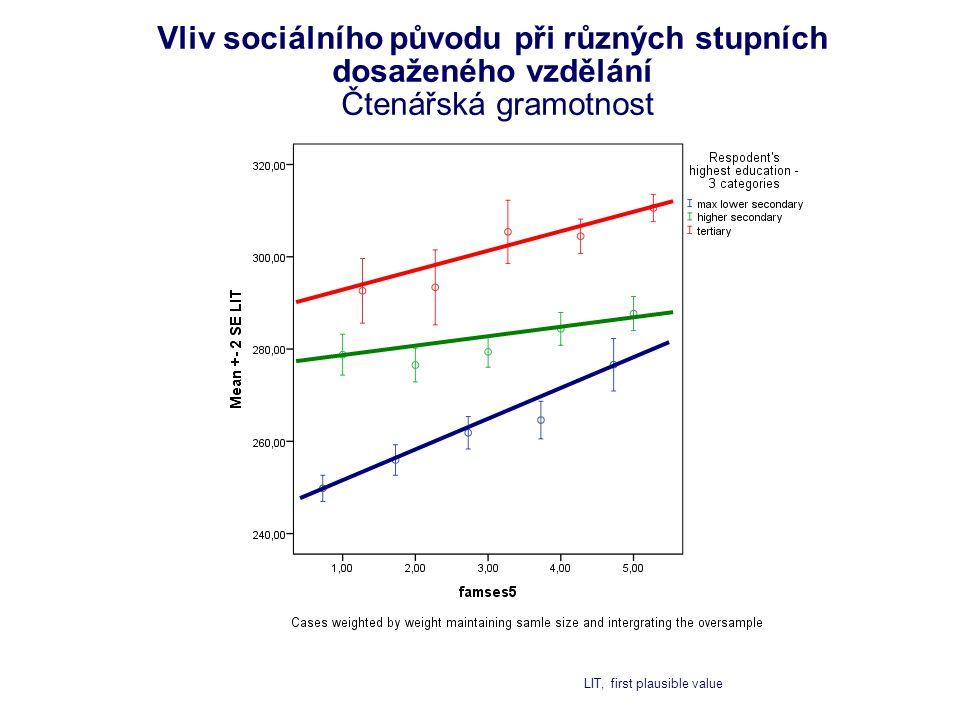 Vliv sociálního původu při různých stupních dosaženého vzdělání Čtenářská gramotnost LIT, first plausible value