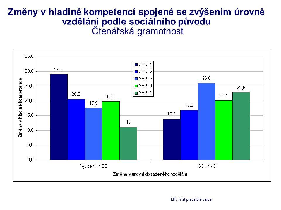 Změny v hladině kompetencí spojené se zvýšením úrovně vzdělání podle sociálního původu Čtenářská gramotnost LIT, first plausible value