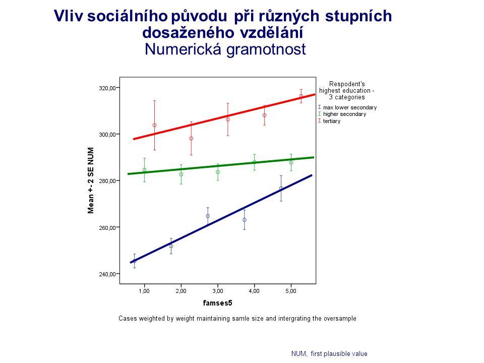 Vliv sociálního původu při různých stupních dosaženého vzdělání Numerická gramotnost NUM, first plausible value