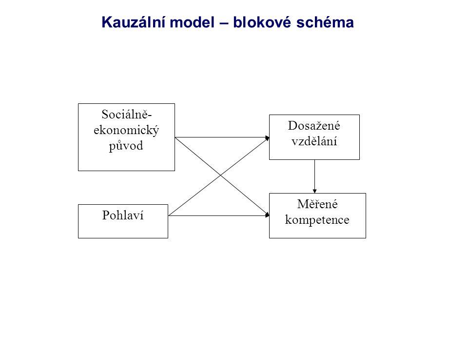 Kauzální model – blokové schéma Sociálně- ekonomický původ Dosažené vzdělání Měřené kompetence Pohlaví