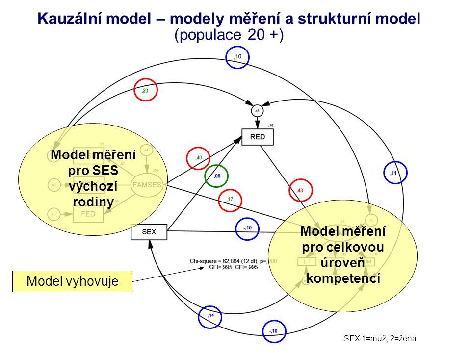Kauzální model – modely měření a strukturní model (populace 20 +) Model měření pro SES výchozí rodiny Model měření pro celkovou úroveň kompetencí Mode