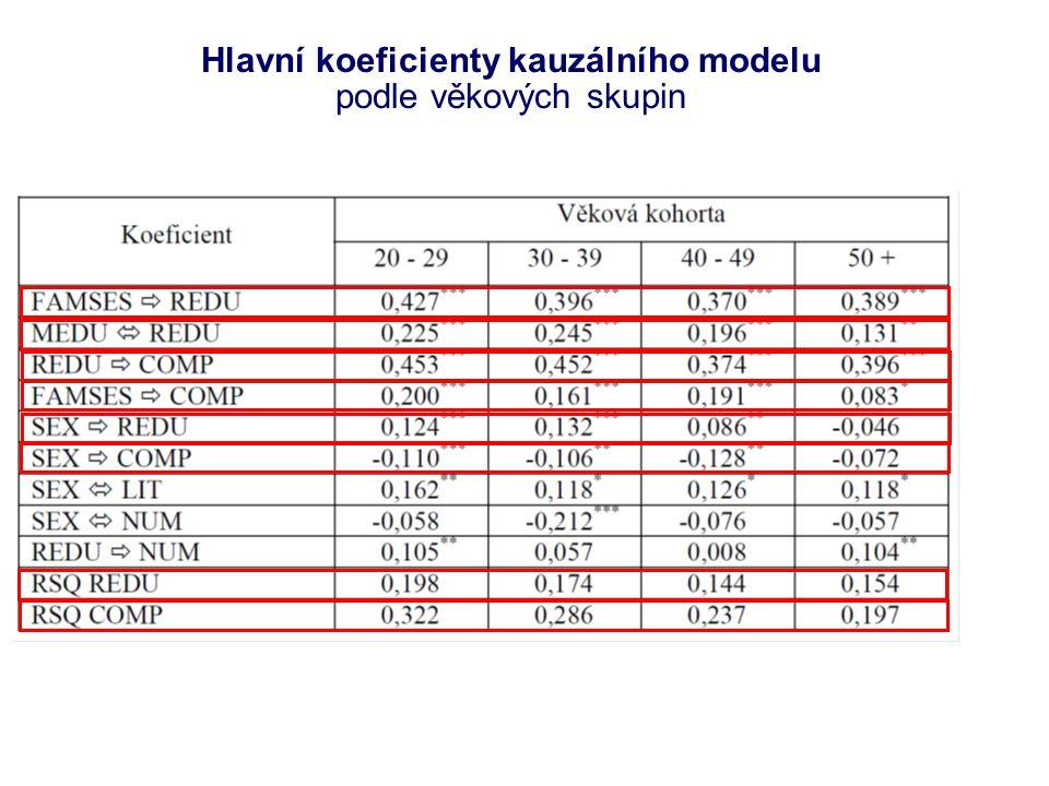 Hlavní koeficienty kauzálního modelu podle věkových skupin