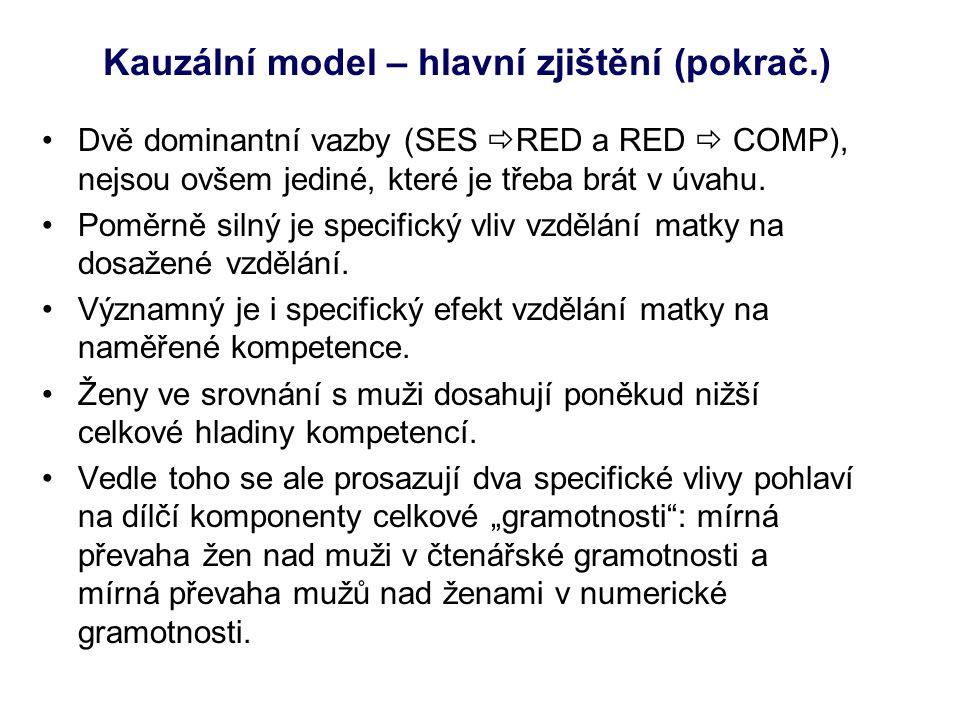 Kauzální model – hlavní zjištění (pokrač.) •Dvě dominantní vazby (SES  RED a RED  COMP), nejsou ovšem jediné, které je třeba brát v úvahu. •Poměrně