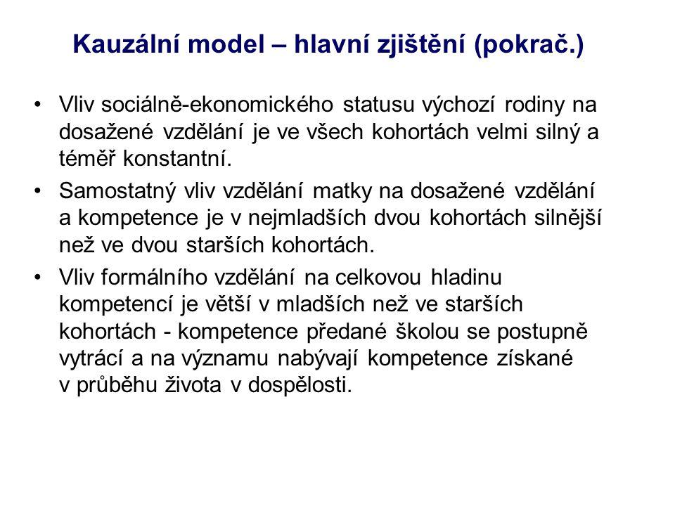 Kauzální model – hlavní zjištění (pokrač.) •Vliv sociálně-ekonomického statusu výchozí rodiny na dosažené vzdělání je ve všech kohortách velmi silný a