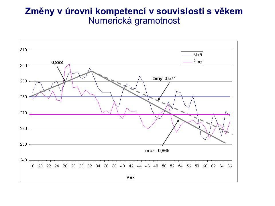 Změny v úrovni kompetencí v souvislosti s věkem Numerická gramotnost