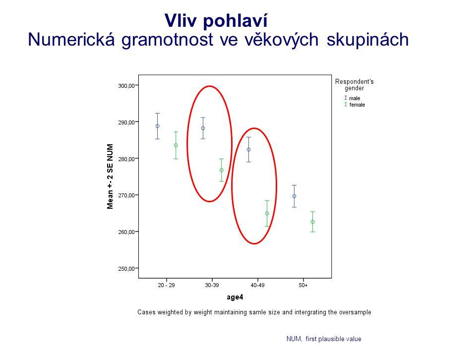 Vliv pohlaví Numerická gramotnost ve věkových skupinách NUM, first plausible value