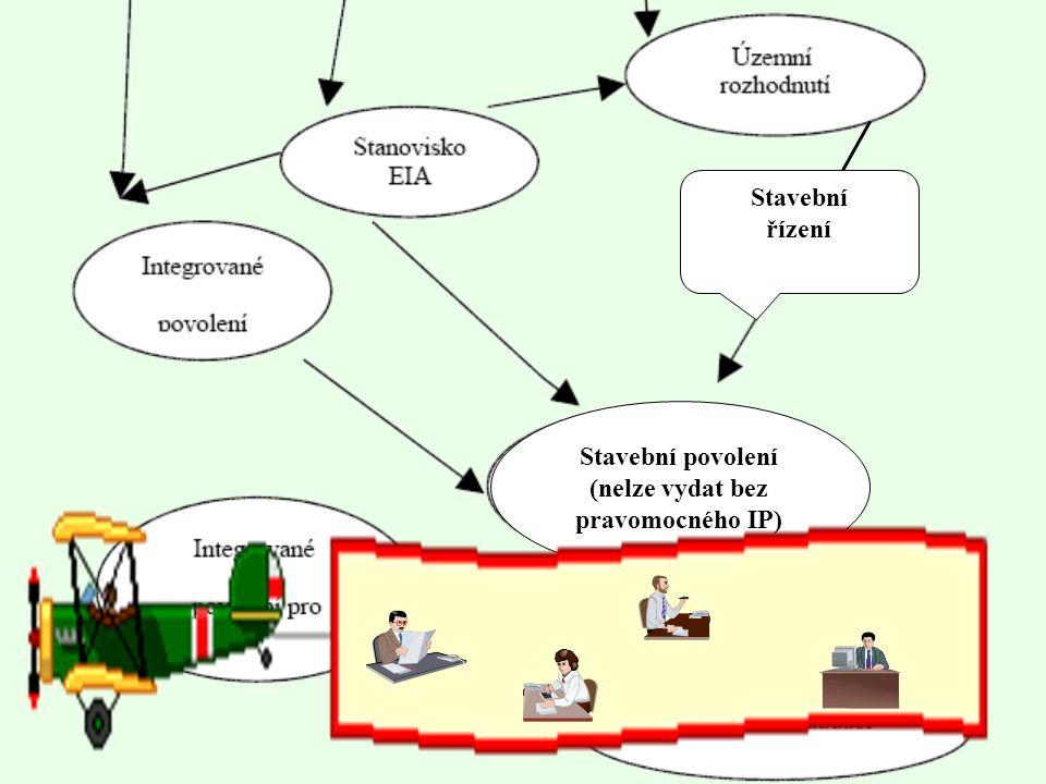Souhrn - schéma povolování zařízení Proces schvalování ÚPD včetně posouzení jejích vlivů na ŽP
