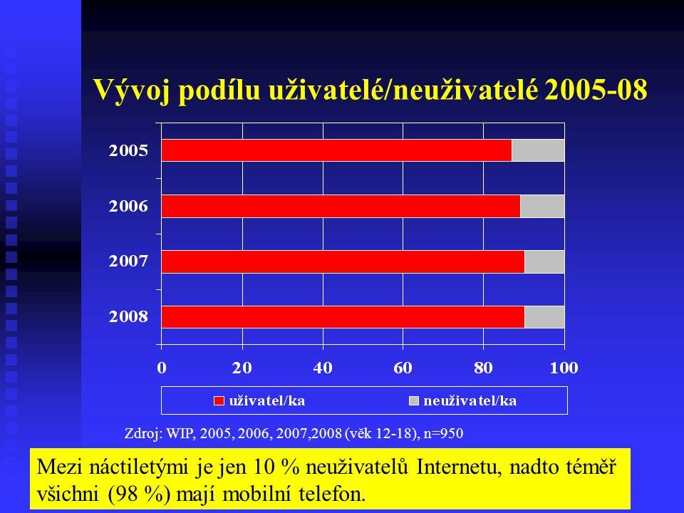 Vývoj podílu uživatelé/neuživatelé 2005-08 Zdroj: WIP, 2005, 2006, 2007,2008 (věk 12-18), n=950 Mezi náctiletými je jen 10 % neuživatelů Internetu, na