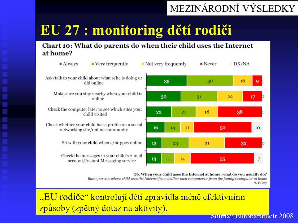 """Source: Eurobarometr 2008 EU 27 : monitoring dětí rodiči MEZINÁRODNÍ VÝSLEDKY """"EU rodiče """" kontrolují děti zpravidla méně efektivními způsoby (zpětný"""