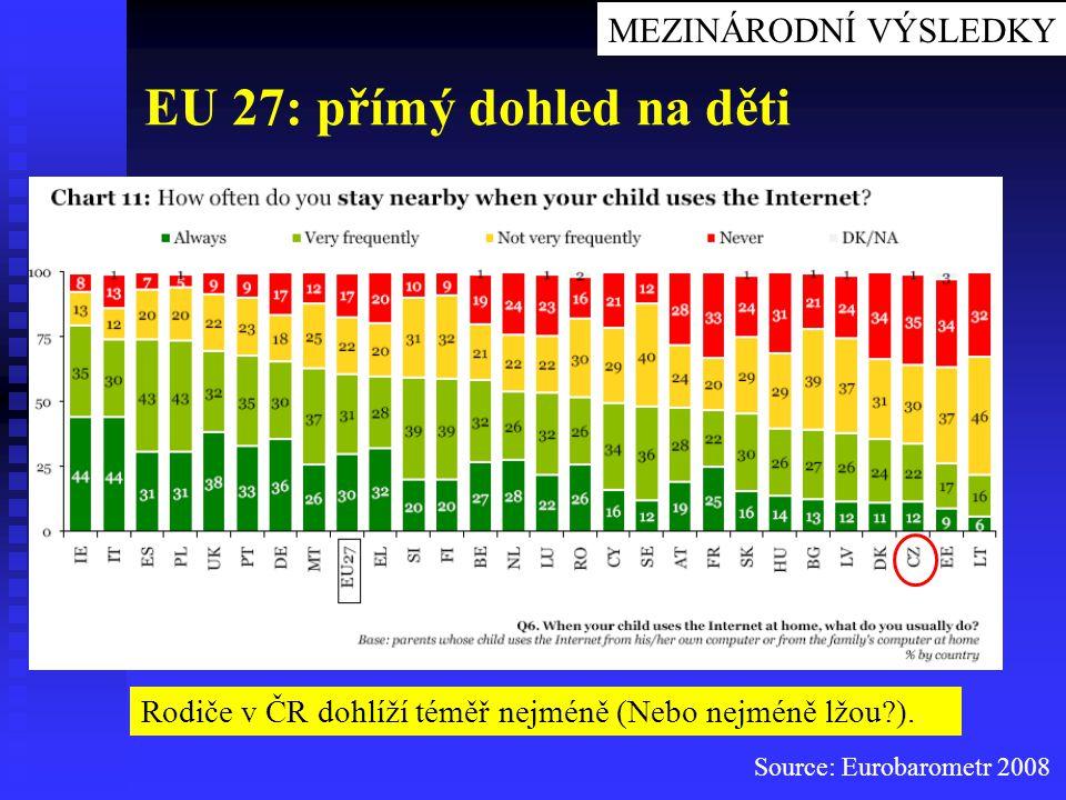 Source: Eurobarometr 2008 EU 27: přímý dohled na děti Rodiče v ČR dohlíží téměř nejméně (Nebo nejméně lžou?). MEZINÁRODNÍ VÝSLEDKY