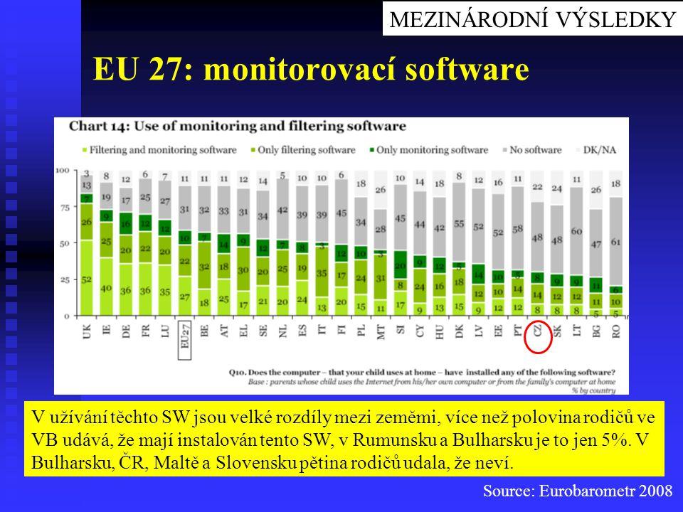 Source: Eurobarometr 2008 EU 27: monitorovací software V užívání těchto SW jsou velké rozdíly mezi zeměmi, více než polovina rodičů ve VB udává, že ma