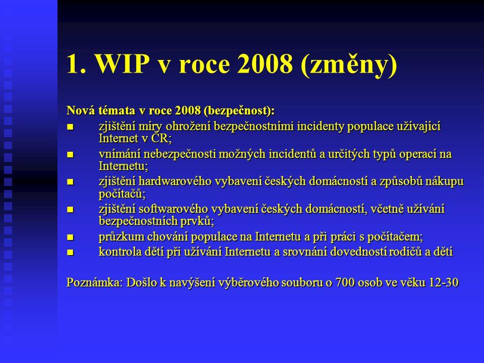 Účast na problémových jednáních Zdroj: Obavy 2007/8 (věk 14-16), n=689