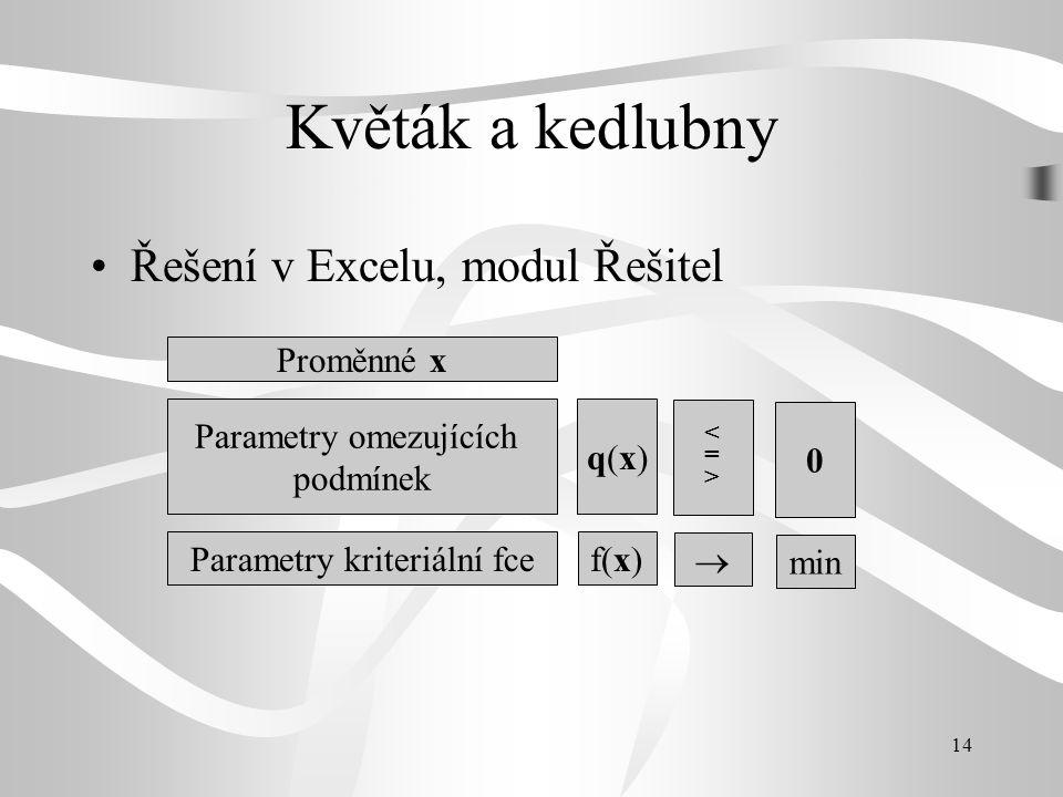 14 Květák a kedlubny •Řešení v Excelu, modul Řešitel Proměnné x Parametry omezujících podmínek Parametry kriteriální fce q(x)q(x) f(x) <=><=>  0 min