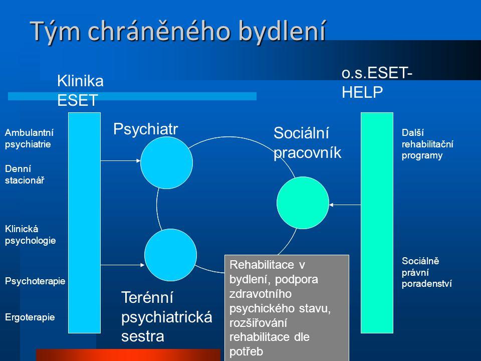 Tým chráněného bydlení Sociální pracovník Psychiatr Terénní psychiatrická sestra Klinika ESET o.s.ESET- HELP Ambulantní psychiatrie Denní stacionář Kl