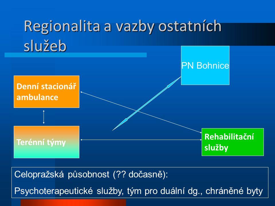 Regionalita a vazby ostatních služeb Denní stacionář ambulance Terénní týmy Rehabilitační služby PN Bohnice Celopražská působnost (?? dočasně): Psycho