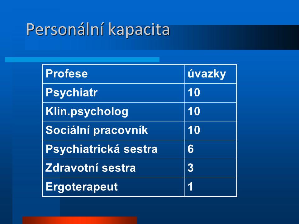 Personální kapacita Profeseúvazky Psychiatr10 Klin.psycholog10 Sociální pracovník10 Psychiatrická sestra6 Zdravotní sestra3 Ergoterapeut1