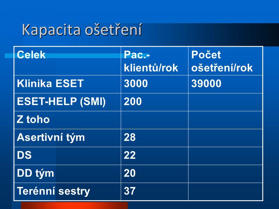 Kapacita ošetření CelekPac.- klientů/rok Počet ošetření/rok Klinika ESET300039000 ESET-HELP (SMI)200 Z toho Asertivní tým28 DS22 DD tým20 Terénní sest