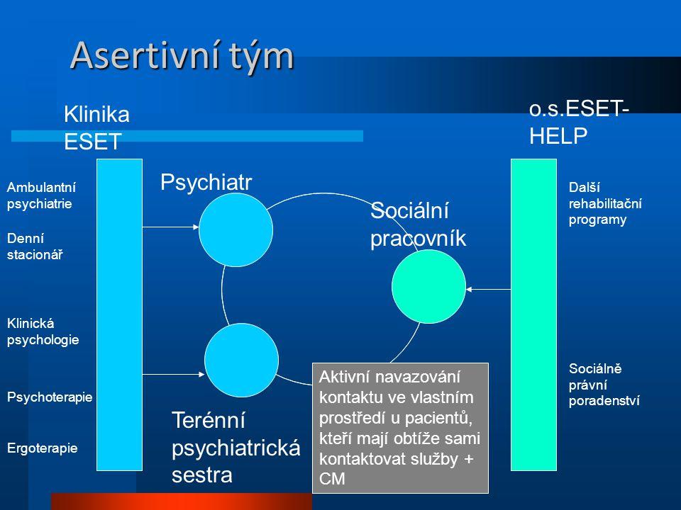 Asertivní tým Sociální pracovník Psychiatr Terénní psychiatrická sestra Klinika ESET o.s.ESET- HELP Ambulantní psychiatrie Denní stacionář Klinická ps