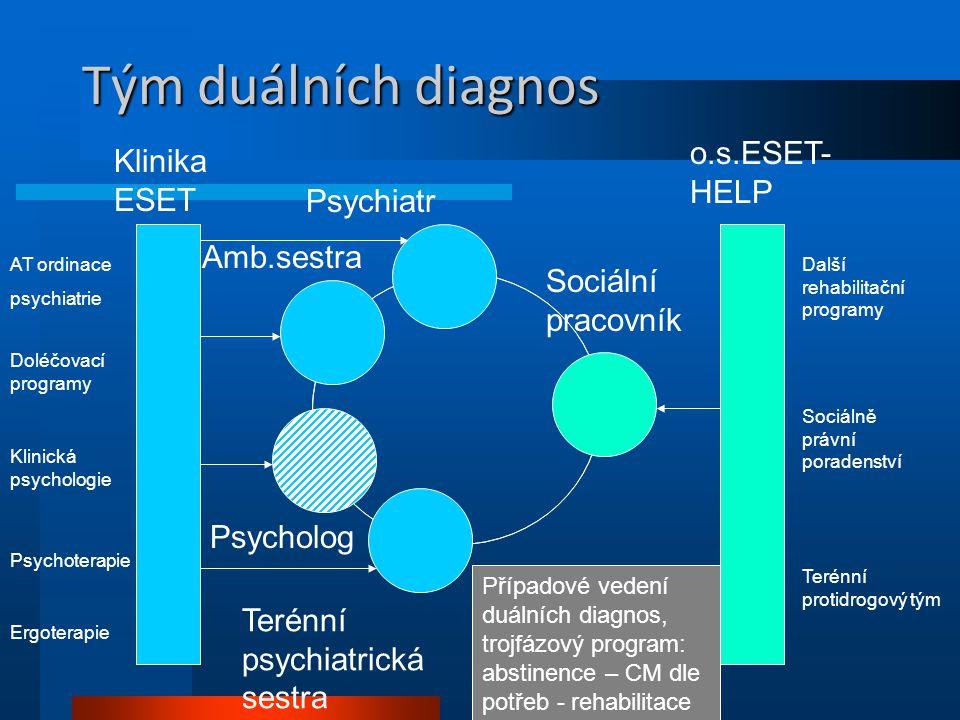 Tým duálních diagnos Sociální pracovník Psychiatr Terénní psychiatrická sestra Klinika ESET o.s.ESET- HELP AT ordinace psychiatrie Doléčovací programy