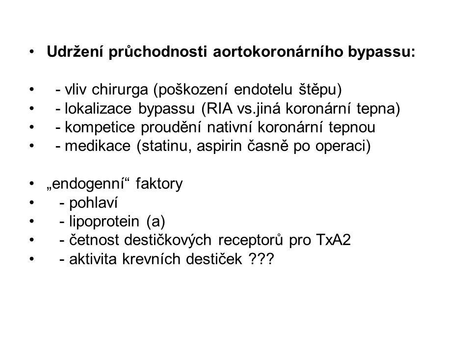 """•Udržení průchodnosti aortokoronárního bypassu: • - vliv chirurga (poškození endotelu štěpu) • - lokalizace bypassu (RIA vs.jiná koronární tepna) • - kompetice proudění nativní koronární tepnou • - medikace (statinu, aspirin časně po operaci) •""""endogenní faktory • - pohlaví • - lipoprotein (a) • - četnost destičkových receptorů pro TxA2 • - aktivita krevních destiček"""