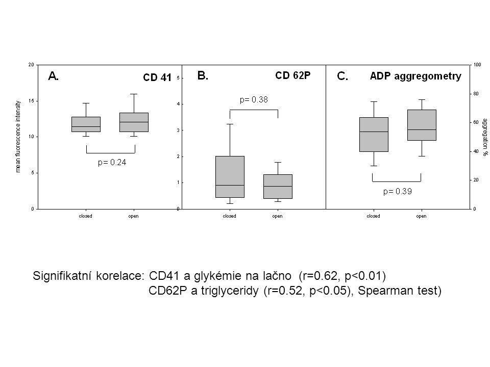 Signifikatní korelace: CD41 a glykémie na lačno (r=0.62, p<0.01) CD62P a triglyceridy (r=0.52, p<0.05), Spearman test)